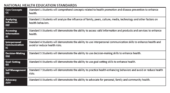 National  Health Education Standards as related to sex education in schools